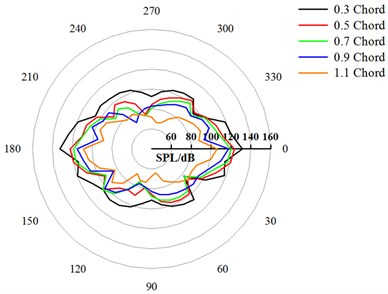 Directivity patterns of the CRF under different axial spacing (BPF)