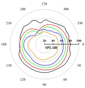 Numerical study on aerodynamic noise performances of axial spacing