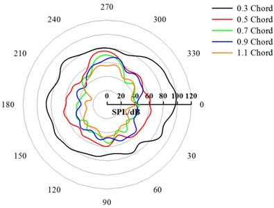Directivity patterns of the CRF under different axial spacing (1.5 BPF)