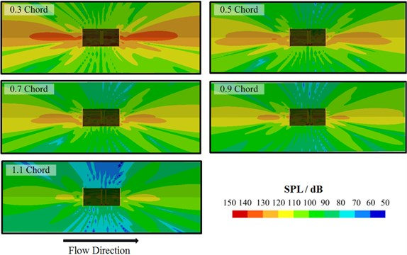 Contour of radiation noises of the CRF under different axial spacing