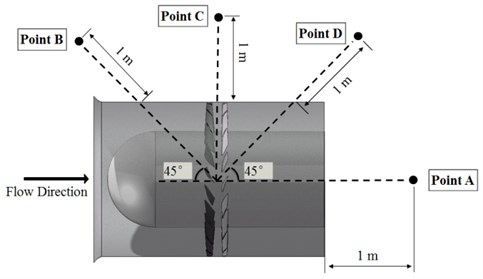 Diagram of noise receiving point