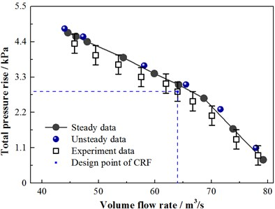 Curve of numerical and experimental total pressure rise performance
