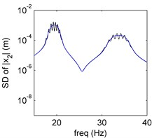 Amplitude frequency curves of PDD (black line) and MCS (blue line)