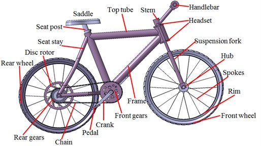 Simplified geometric model of bicycles