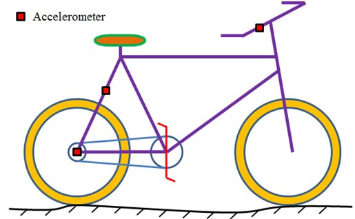 Experimental test of vibration accelerations of bikes