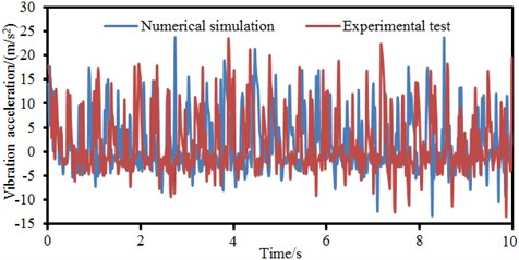 Comparison of vibration accelerations between experiment and simulation