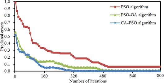 Error iteration processes of three kinds of PSO algorithms