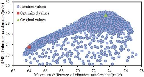 Population iteration processes of three PSO algorithms