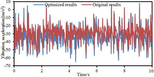 Comparison of vibration accelerations before and after optimization