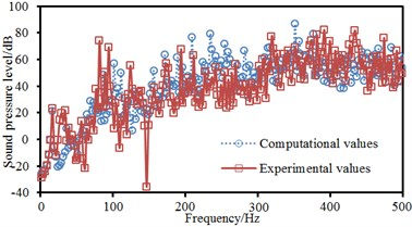 Comparison of noises of ship cabins between experiments and simulation