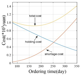 Costs curve