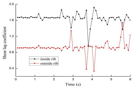 Response of shear lag coefficients under 3-D seismic excitation