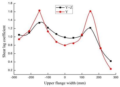 Shear lag effect under different seismic excitations