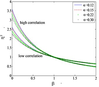 Mode shape correction factor for high and low correlation assumptions