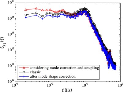 Comparison of computed power spectrum of modal force using different methods