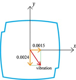 drift angle between geometrical axes and modal vibration direction