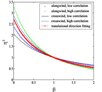 Proposed mode shape correction factors for different categories of terrains