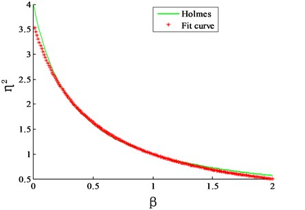 Comparison of correction factor proposed in this study and by Holmes in 1987