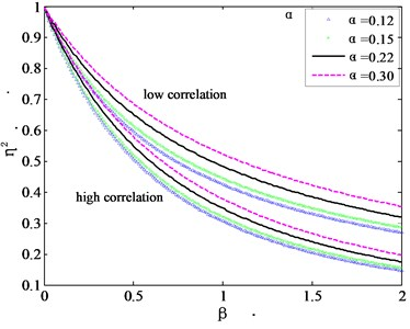 Torsional mode shape correction factors for high and low correlation cases
