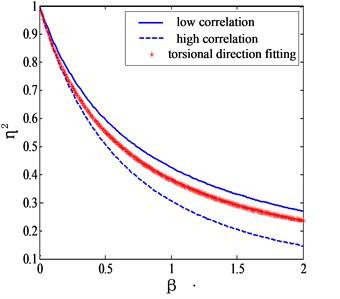 Mode shape correction factors for torsional generalized force