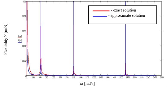Absolute values of dynamical flexibility of the beam  with combination of boundary conditions (F) and (P), for n=1, 2, 3