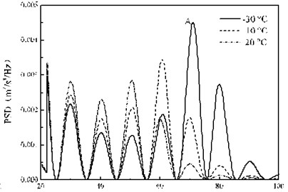 PSD of the vertical random vibration acceleration of the bogie