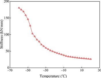 The stiffness of WJ-7 rail pad at 0.3 Hz  and under the temperatures of –60-+20 °C