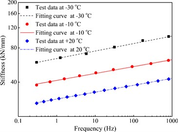 The frequency-dependent stiffness of WJ-7 rail pad within 100 Hz and under –30, –10 and +20 °C