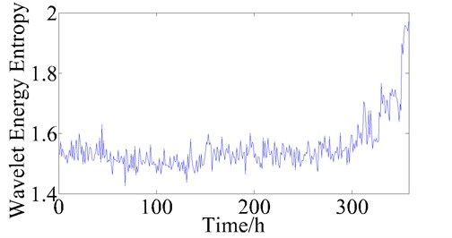 The trend of wavelet entropy during bearing lifetime
