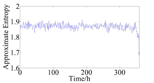 The trend of approximate entropy during bearing lifetime
