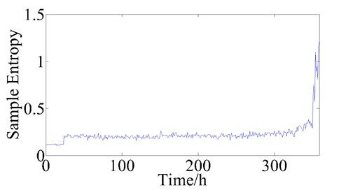 The trend of sample entropy during bearing lifetime