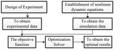 Flow chart of the identification algorithm
