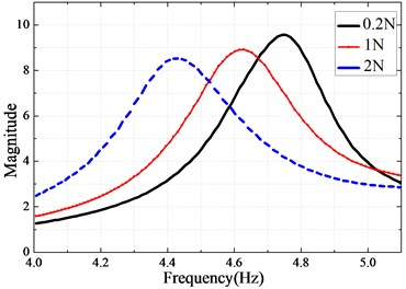 Measured nonlinear frequency response function at sensor location B