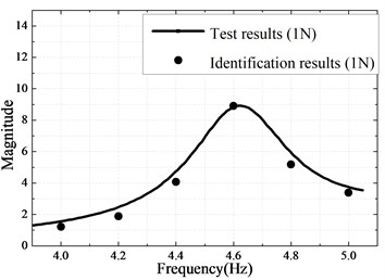 a) Measured and identified responses with 1 N excitation;  b) Measured and predicted responses with 2 N excitation