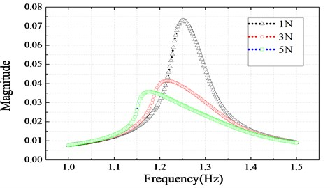 Nonlinear frequency response function