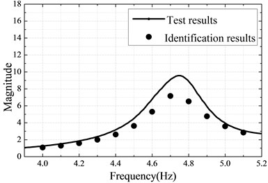 a) Measured linear FRF at sensor location B, b) Linear identification results