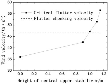 Critical flutter velocity with central stabilizers (+3° wind attack angle)