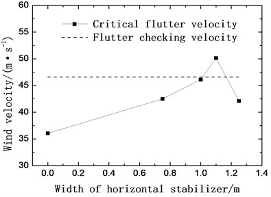 Critical flutter velocity with horizontal stabilizers (+3 wind attack angle)