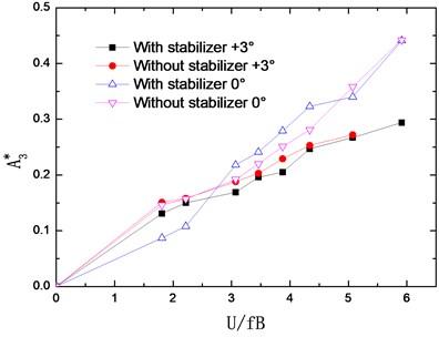 Identified flutter derivatives Ai* (i=1-4)