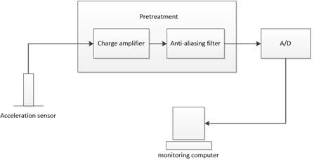 The procedure of Vibration signals perception