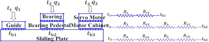 Heat transfer model and thermal resistance notation of the slide carriage system of the X