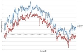 Workshop temperature change curve over time