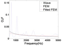 The CLFs calculated  by FEM and wave method