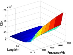 The CLF between the waveforms varies with side length and frequency