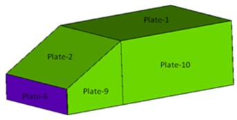 The model and the subsystem labels
