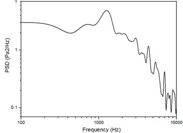 A random sound pressure spectrum