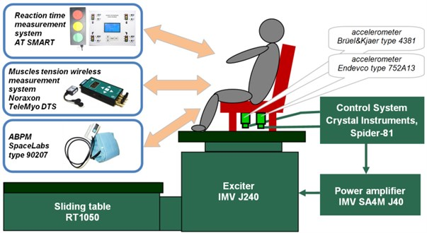 Diagram of test bench prepared for studies on low-frequency whole-body vibration impact  on the physiological and psychomotor functions