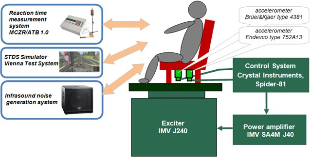 Diagram of test bench prepared for studies on simultaneous impact  of vertical whole-body vibration and infrasound on psychomotor functions