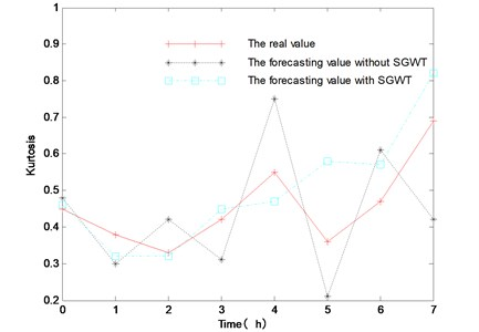 The prediction results of two forecasting methods