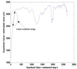 The comparison between the real data and the forecasting result